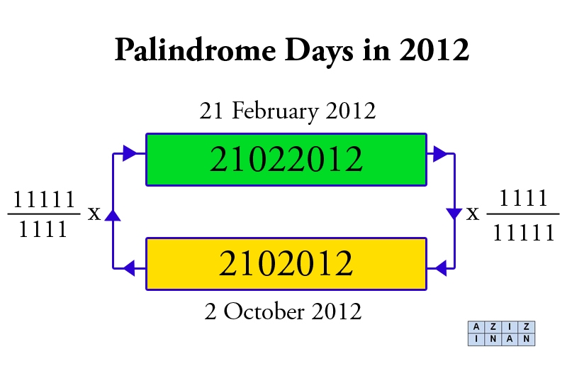 Palindrome Dates: 21st Century