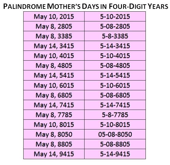 Palindrome Dates 21st Century