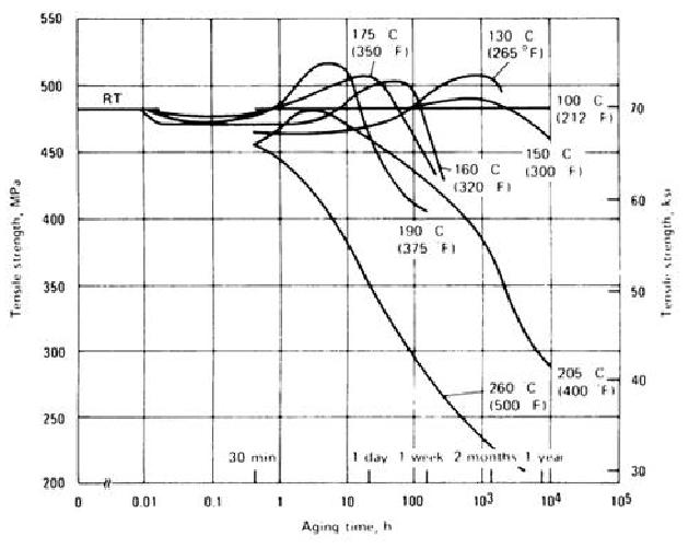 Untitled document aging characteristics of alloy 2024 sheet asm handbook volume 4 note hardness and tensile strength are directly related but are not the same thing ccuart Gallery